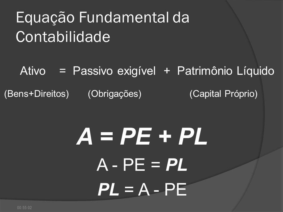 Equação Fundamental da Contabilidade Ativo = Passivo exigível + Patrimônio Líquido (Bens+Direitos)(Obrigações) (Capital Próprio) A = PE + PL A - PE =