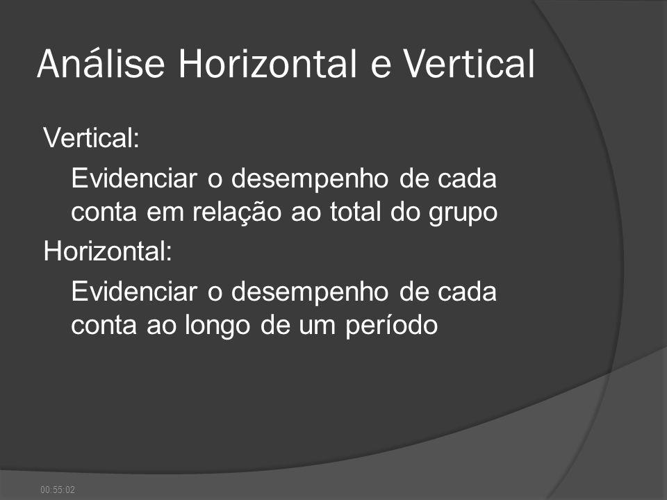 Análise Horizontal e Vertical Vertical: Evidenciar o desempenho de cada conta em relação ao total do grupo Horizontal: Evidenciar o desempenho de cada