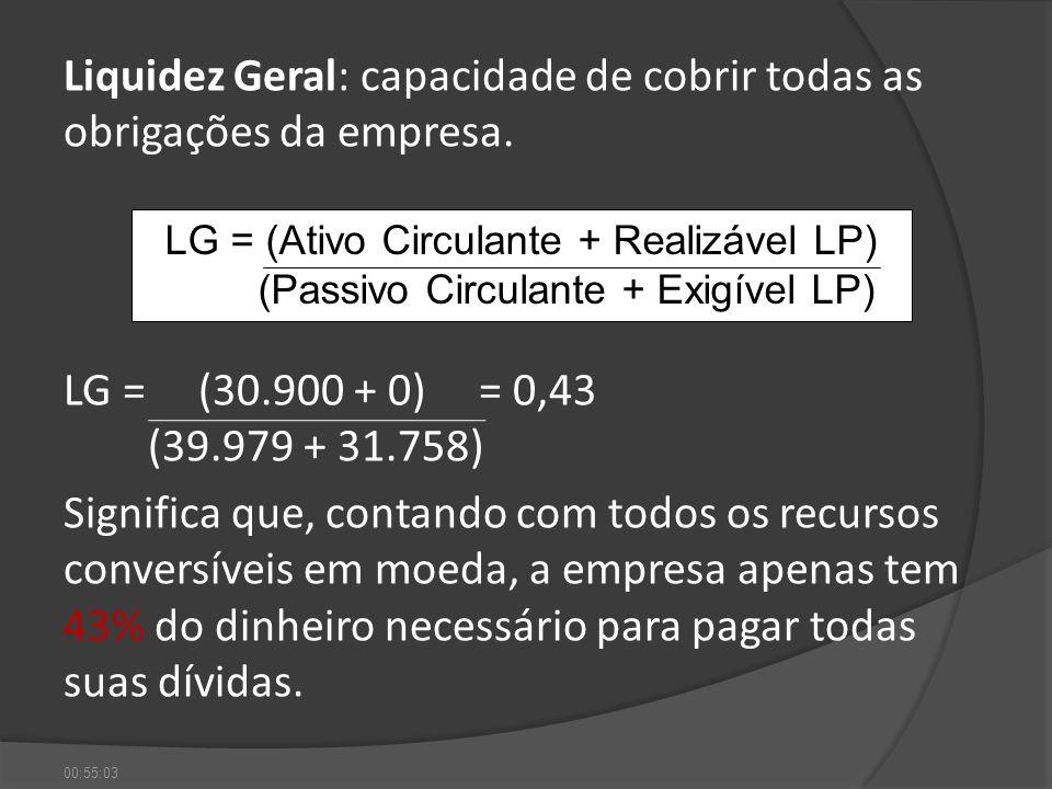 Liquidez Geral: capacidade de cobrir todas as obrigações da empresa. LG = (30.900 + 0) = 0,43 (39.979 + 31.758) Significa que, contando com todos os r