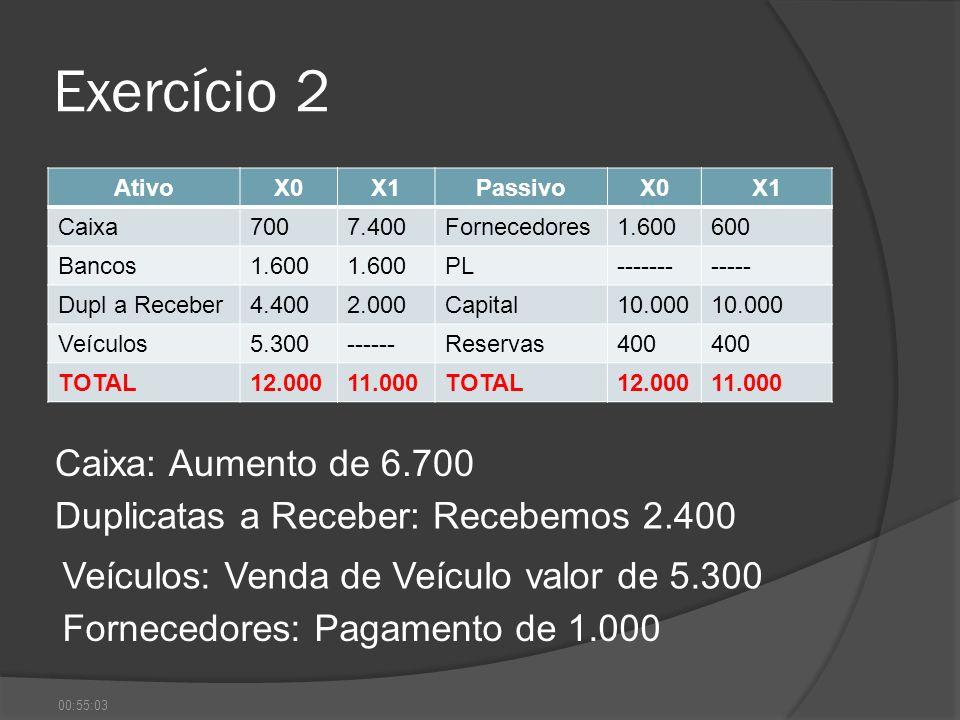 Exercício 2 AtivoX0X1PassivoX0X1 Caixa7007.400Fornecedores1.600600 Bancos1.600 PL------------ Dupl a Receber4.4002.000Capital10.000 Veículos5.300-----