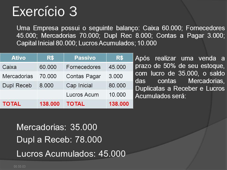 Exercício 3 AtivoR$PassivoR$ Caixa60.000Fornecedores45.000 Mercadorias70.000Contas Pagar3.000 Dupl Receb8.000Cap Inicial80.000 Lucros Acum10.000 TOTAL