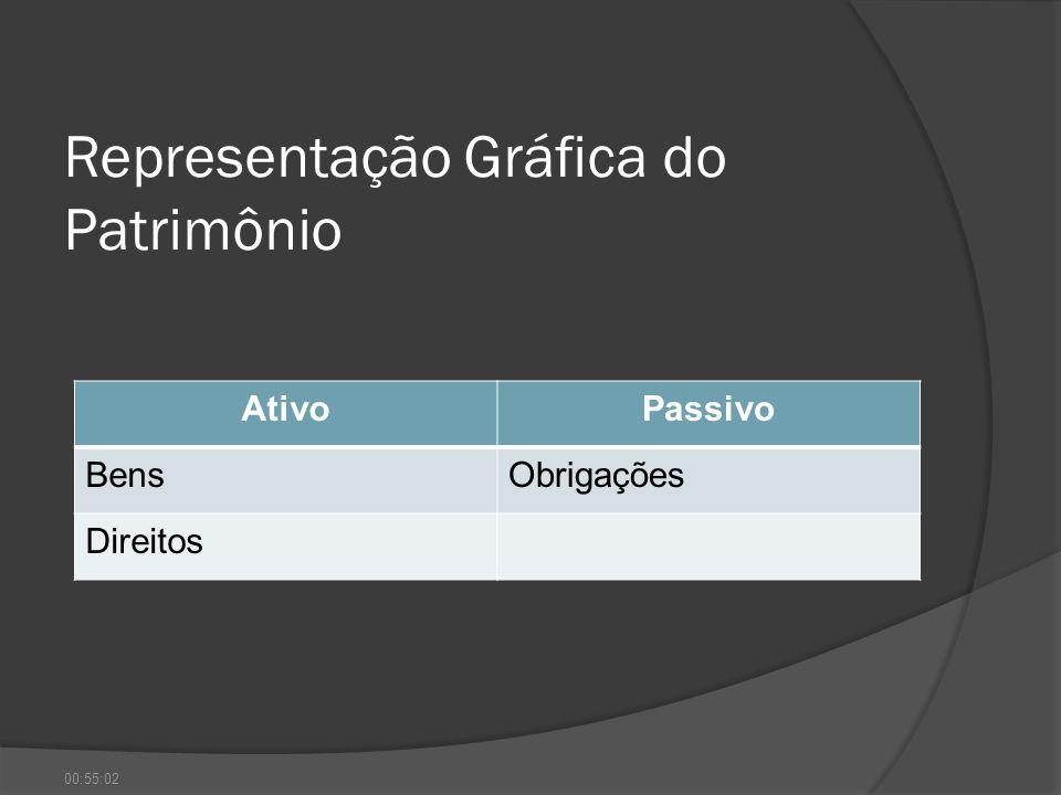 Representação Gráfica do Patrimônio AtivoPassivo BensObrigações Direitos 00:56:41