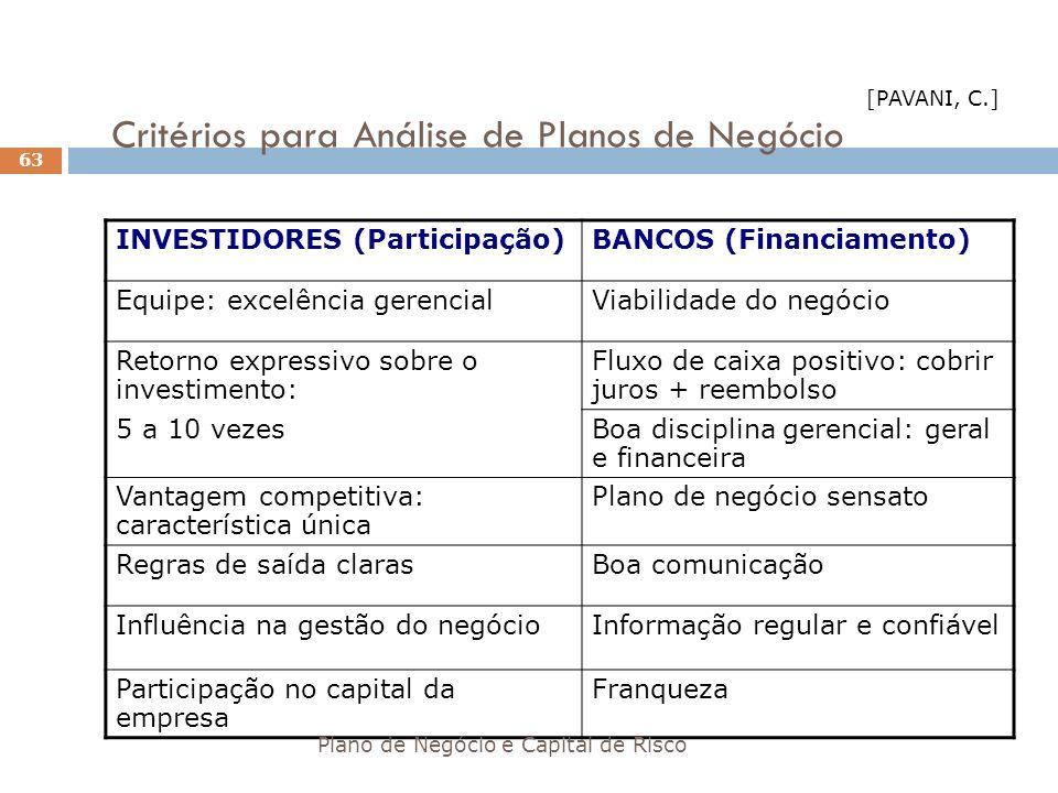 Critérios para Análise de Planos de Negócio INVESTIDORES (Participação)BANCOS (Financiamento) Equipe: excelência gerencialViabilidade do negócio Retor
