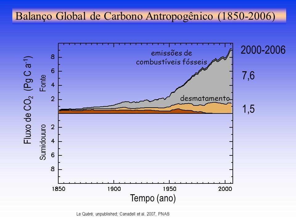 desmatamento emissões de combustíveis fósseis 7,6 1,5 2000-2006 Fluxo de CO 2 (Pg C a -1 ) Sumidouuro Fonte Tempo (ano) Balanço Global de Carbono Antropogênico (1850-2006) Le Quéré, unpublished; Canadell et al.