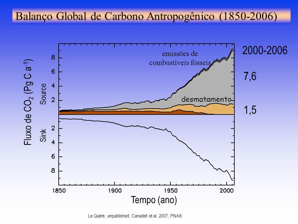 emissões de combustíveis fósseis desmatamento 7,6 1,5 2000-2006 Fluxo de CO 2 (Pg C a -1 ) Sink Source Tempo (ano) Balanço Global de Carbono Antropogênico (1850-2006) Le Quéré, unpublished; Canadell et al.