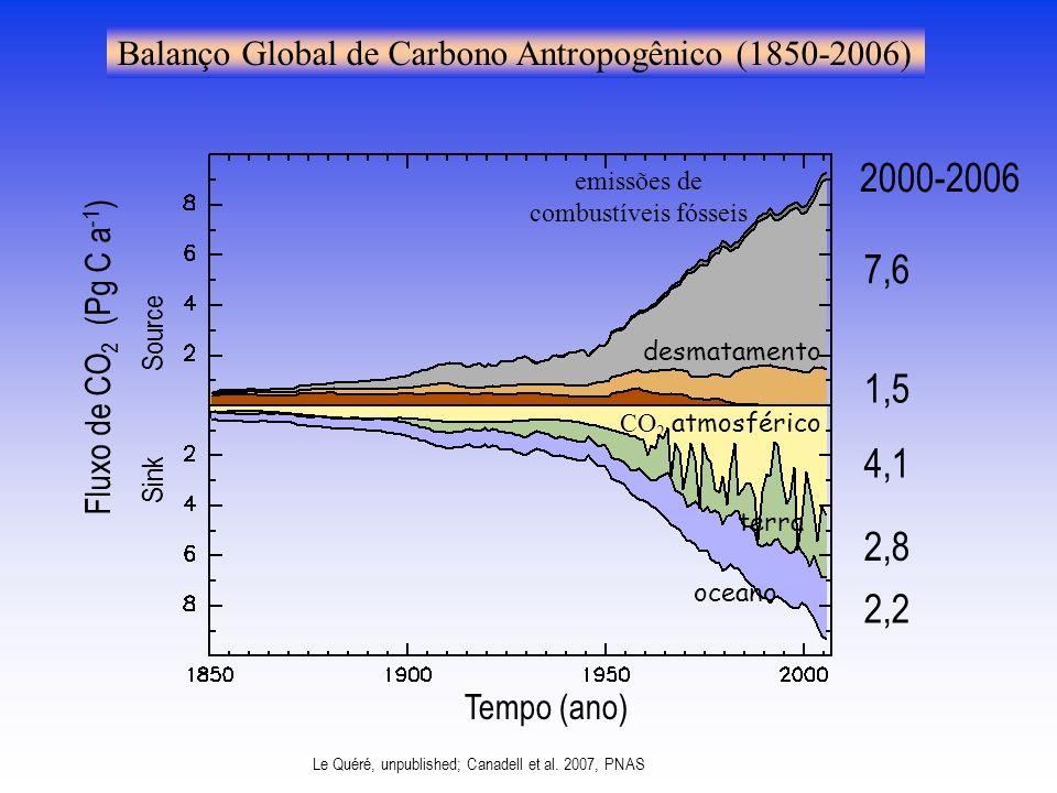 CO 2 atmosférico oceano terra emissões de combustíveis fósseis desmatamento 7,6 1,5 4,1 2,2 2,8 2000-2006 Fluxo de CO 2 (Pg C a -1 ) Sink Source Tempo (ano) Balanço Global de Carbono Antropogênico (1850-2006) Le Quéré, unpublished; Canadell et al.