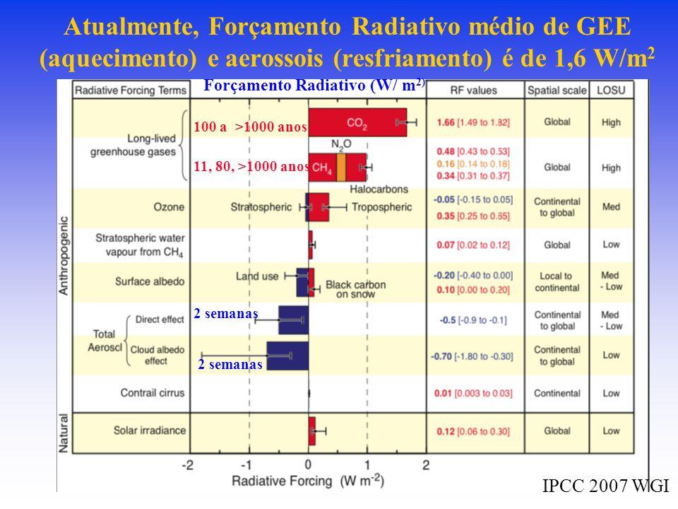 Atualmente, Forçamento Radiativo médio de GEE (aquecimento) e aerossois (resfriamento) é de 1,6 W/m 2 100 a >1000 anos 11, 80, >1000 anos 2 semanas Forçamento Radiativo (W/ m 2) IPCC 2007 WGI
