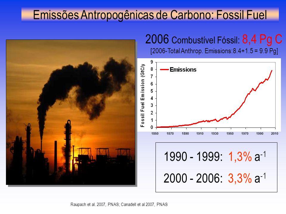 Emissões Antropogênicas de Carbono: Fossil Fuel Raupach et al.