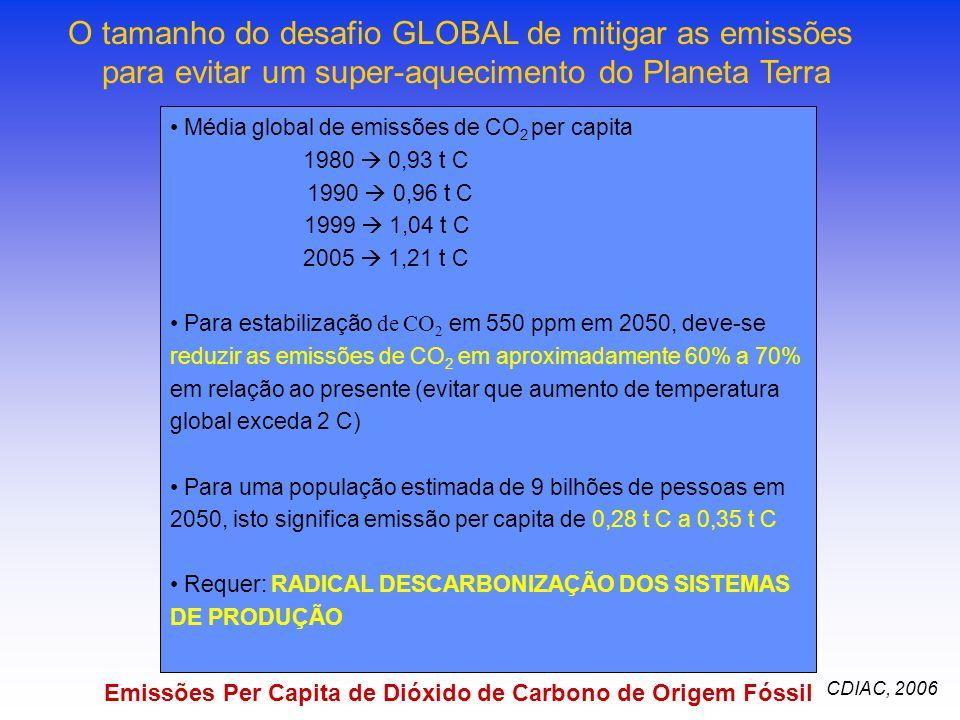 CDIAC, 2006 Média global de emissões de CO 2 per capita 1980 0,93 t C 1990 0,96 t C 1999 1,04 t C 2005 1,21 t C Para estabilização de CO 2 em 550 ppm em 2050, deve-se reduzir as emissões de CO 2 em aproximadamente 60% a 70% em relação ao presente (evitar que aumento de temperatura global exceda 2 C) Para uma população estimada de 9 bilhões de pessoas em 2050, isto significa emissão per capita de 0,28 t C a 0,35 t C Requer: RADICAL DESCARBONIZAÇÃO DOS SISTEMAS DE PRODUÇÃO Emissões Per Capita de Dióxido de Carbono de Origem Fóssil O tamanho do desafio GLOBAL de mitigar as emissões para evitar um super-aquecimento do Planeta Terra