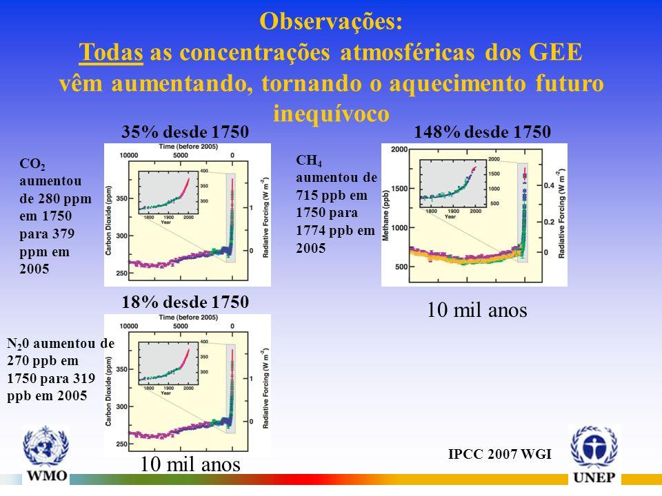 Observações: Todas as concentrações atmosféricas dos GEE vêm aumentando, tornando o aquecimento futuro inequívoco CO 2 aumentou de 280 ppm em 1750 para 379 ppm em 2005 CH 4 aumentou de 715 ppb em 1750 para 1774 ppb em 2005 10 mil anos N 2 0 aumentou de 270 ppb em 1750 para 319 ppb em 2005 IPCC 2007 WGI 35% desde 1750148% desde 1750 18% desde 1750