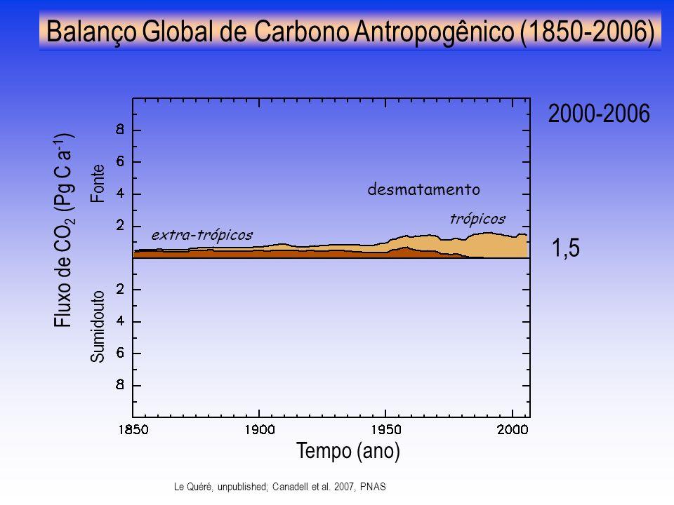 desmatamento trópicos extra-trópicos 1,5 2000-2006 Le Quéré, unpublished; Canadell et al.