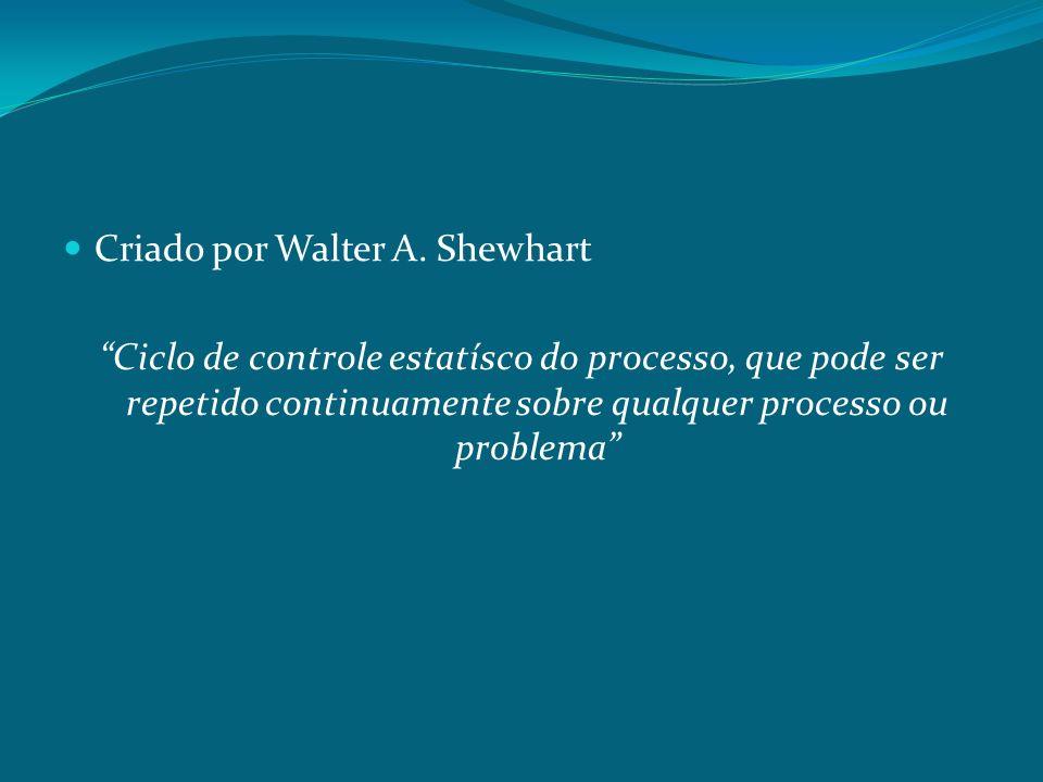Criado por Walter A. Shewhart Ciclo de controle estatísco do processo, que pode ser repetido continuamente sobre qualquer processo ou problema