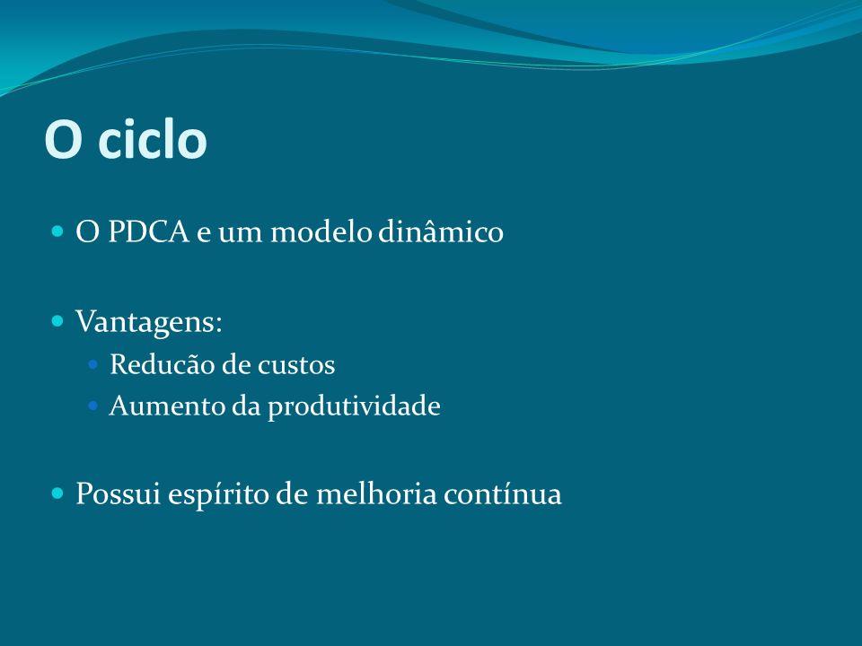 O ciclo O PDCA e um modelo dinâmico Vantagens: Reducão de custos Aumento da produtividade Possui espírito de melhoria contínua