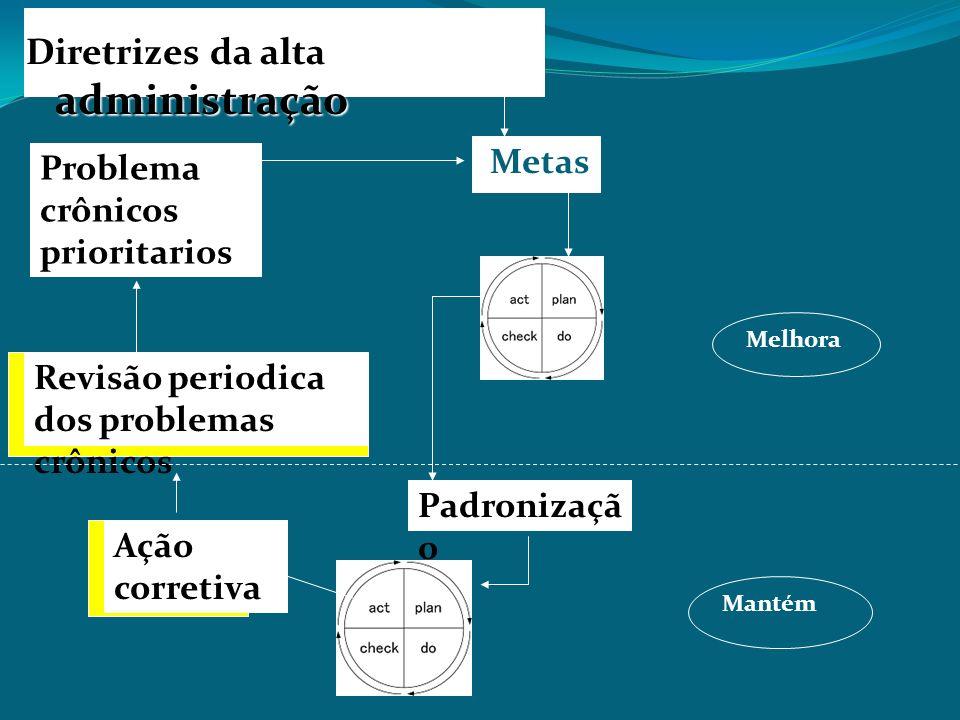 Padronizaçã o Diretrizes da alta administração Ação corretiva Revisão periodica dos problemas crônicos Problema crônicos prioritarios Metas Mantém Mel