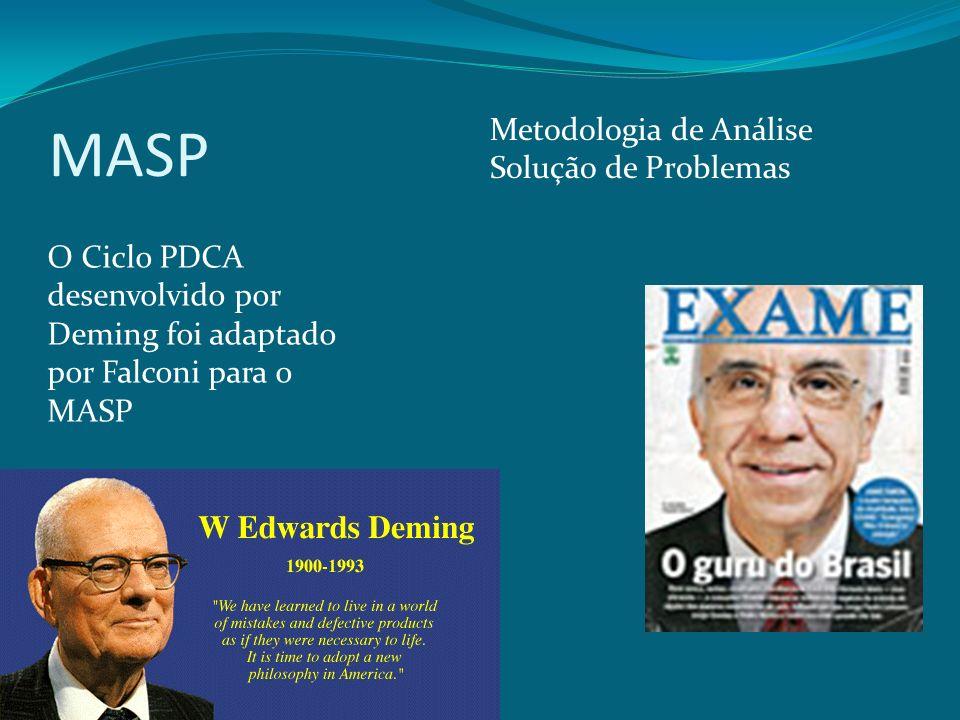 MASP Metodologia de Análise Solução de Problemas O Ciclo PDCA desenvolvido por Deming foi adaptado por Falconi para o MASP