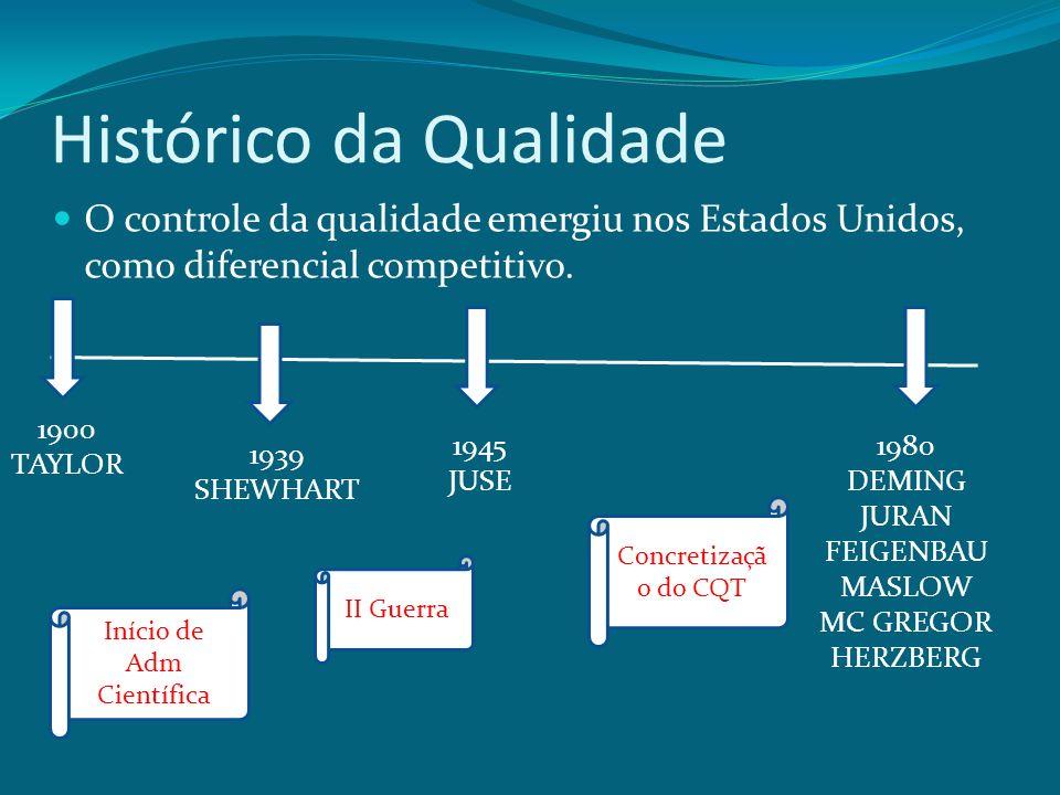 Histórico da Qualidade O controle da qualidade emergiu nos Estados Unidos, como diferencial competitivo. 1900 TAYLOR 1939 SHEWHART 1945 JUSE 1980 DEMI