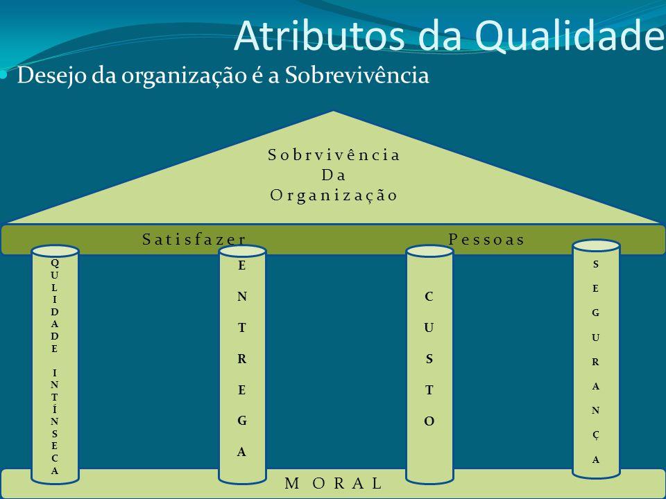 Atributos da Qualidade Desejo da organização é a Sobrevivência M O R A L S a t i s f a z e r P e s s o a s S o b r v i v ê n c i a D a O r g a n i z a