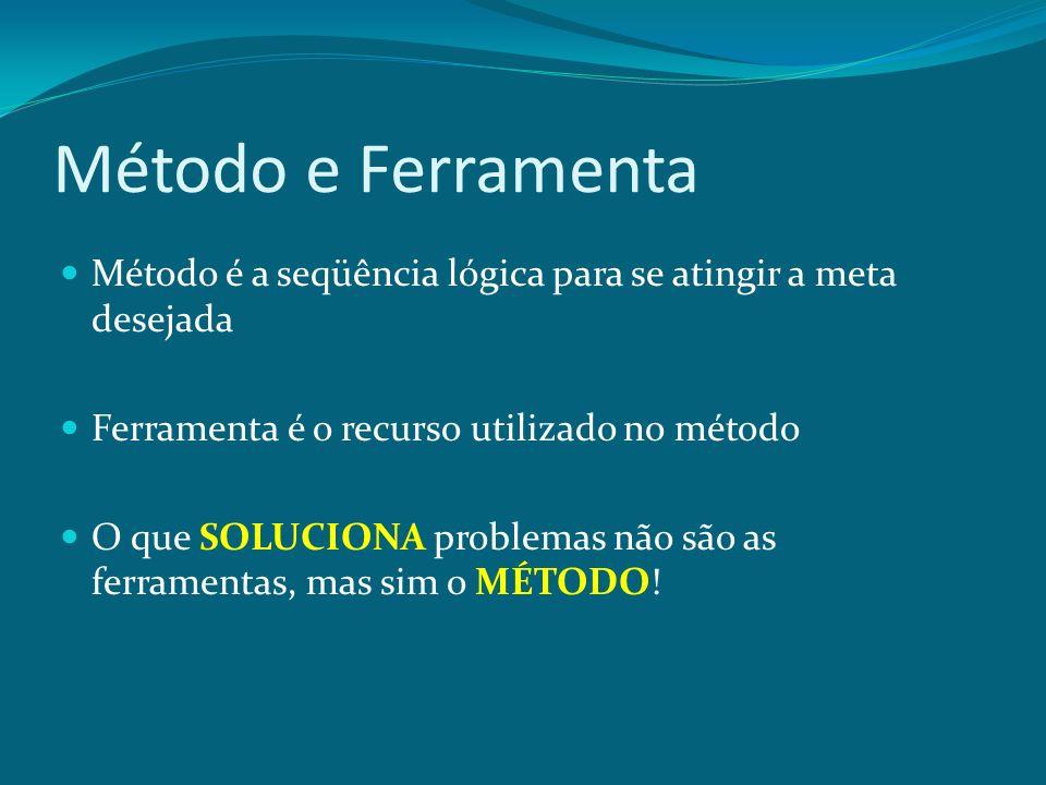 Método e Ferramenta Método é a seqüência lógica para se atingir a meta desejada Ferramenta é o recurso utilizado no método O que SOLUCIONA problemas n