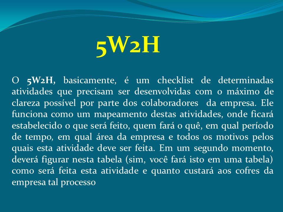 O 5W2H, basicamente, é um checklist de determinadas atividades que precisam ser desenvolvidas com o máximo de clareza possível por parte dos colaborad
