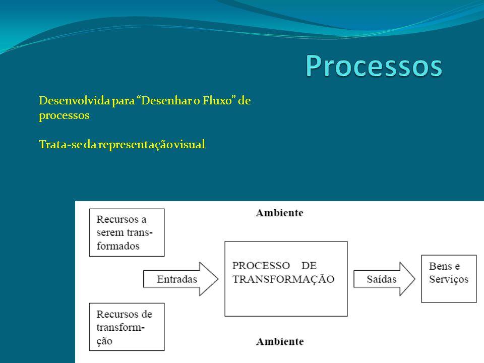 Desenvolvida para Desenhar o Fluxo de processos Trata-se da representação visual