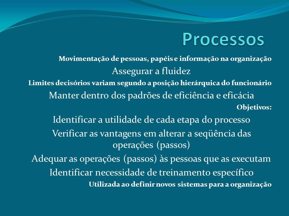 Movimentação de pessoas, papéis e informação na organização Assegurar a fluidez Limites decisórios variam segundo a posição hierárquica do funcionário
