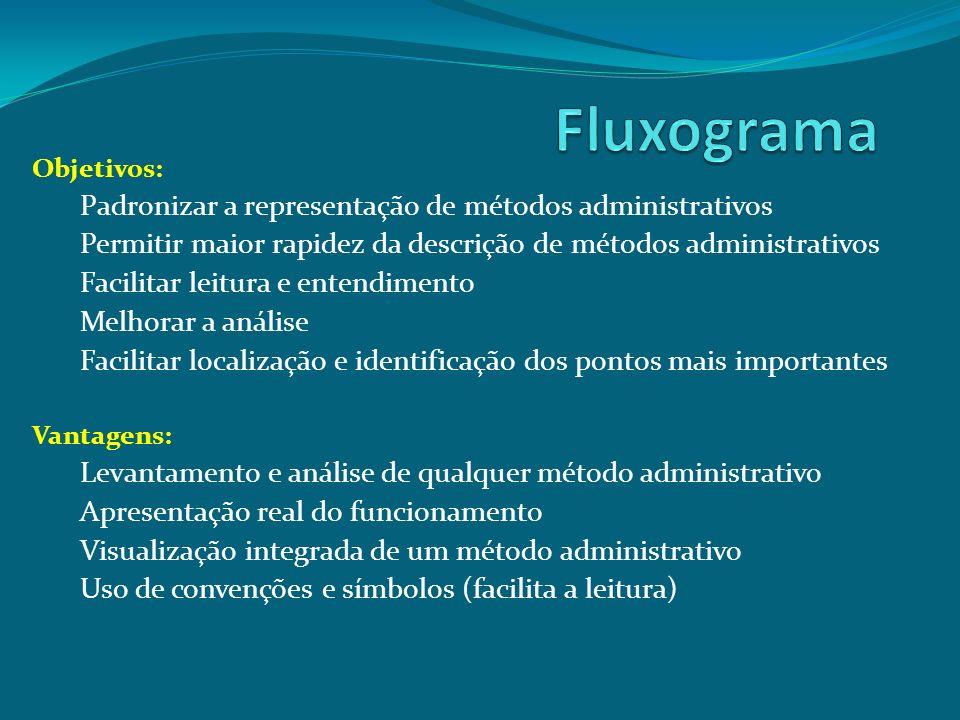 Objetivos: Padronizar a representação de métodos administrativos Permitir maior rapidez da descrição de métodos administrativos Facilitar leitura e en
