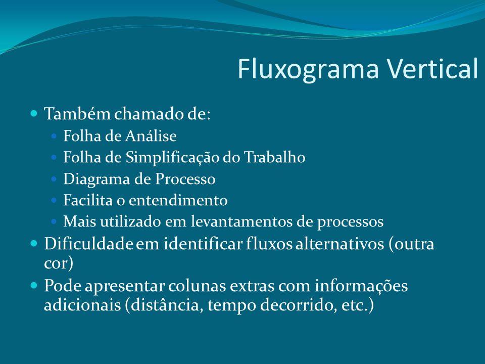 Fluxograma Vertical Também chamado de: Folha de Análise Folha de Simplificação do Trabalho Diagrama de Processo Facilita o entendimento Mais utilizado