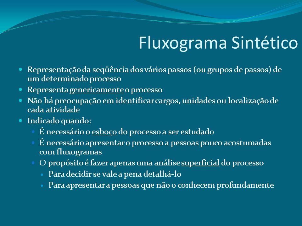 Fluxograma Sintético Representação da seqüência dos vários passos (ou grupos de passos) de um determinado processo Representa genericamente o processo