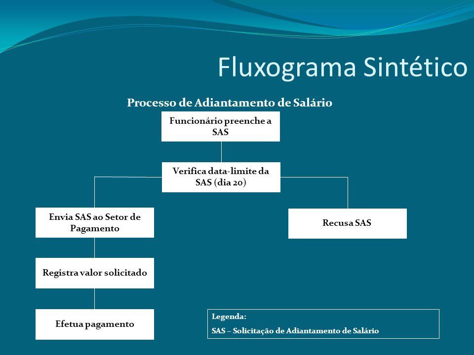 Fluxograma Sintético Processo de Adiantamento de Salário Funcionário preenche a SAS Verifica data-limite da SAS (dia 20) Recusa SAS Registra valor sol