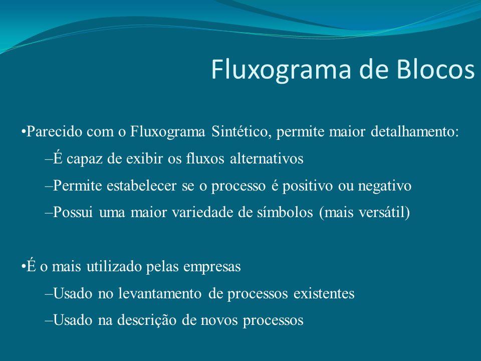 Fluxograma de Blocos Parecido com o Fluxograma Sintético, permite maior detalhamento: –É capaz de exibir os fluxos alternativos –Permite estabelecer s