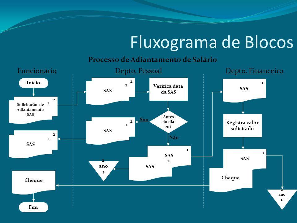 Fluxograma de Blocos Processo de Adiantamento de Salário Verifica data da SAS 2 ano s Antes do dia 20? 2 SAS 1 Sim Não SAS 1 2 2 1 1 Registra valor so