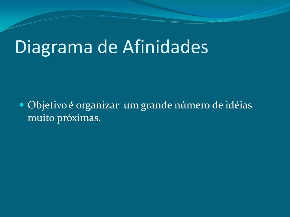 Diagrama de Afinidades Objetivo é organizar um grande número de idéias muito próximas.