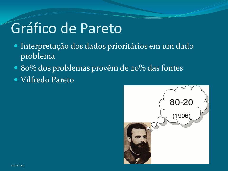01:04:31 Gráfico de Pareto Interpretação dos dados prioritários em um dado problema 80% dos problemas provêm de 20% das fontes Vilfredo Pareto