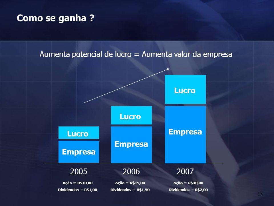 13 Como se ganha ? Empresa 2005 Lucro Empresa 2006 Lucro Empresa 2007 Lucro Aumenta potencial de lucro = Aumenta valor da empresa Ação = R$10,00 Divid
