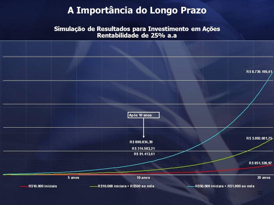 22 A Importância do Longo Prazo Simulação de Resultados para Investimento em Ações Rentabilidade de 25% a.a