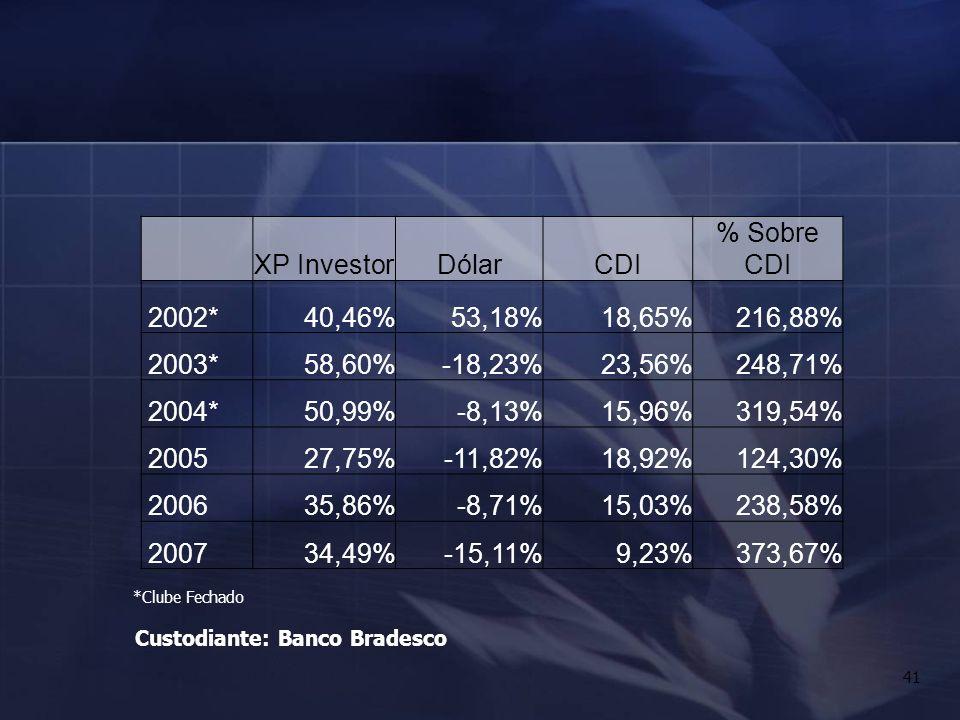 41 XP InvestorDólarCDI % Sobre CDI 2002*40,46%53,18%18,65%216,88% 2003*58,60%-18,23%23,56%248,71% 2004*50,99%-8,13%15,96%319,54% 200527,75%-11,82%18,9