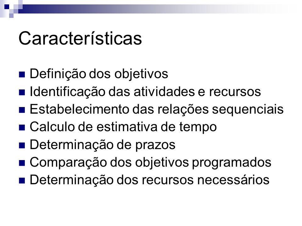 Características Definição dos objetivos Identificação das atividades e recursos Estabelecimento das relações sequenciais Calculo de estimativa de temp