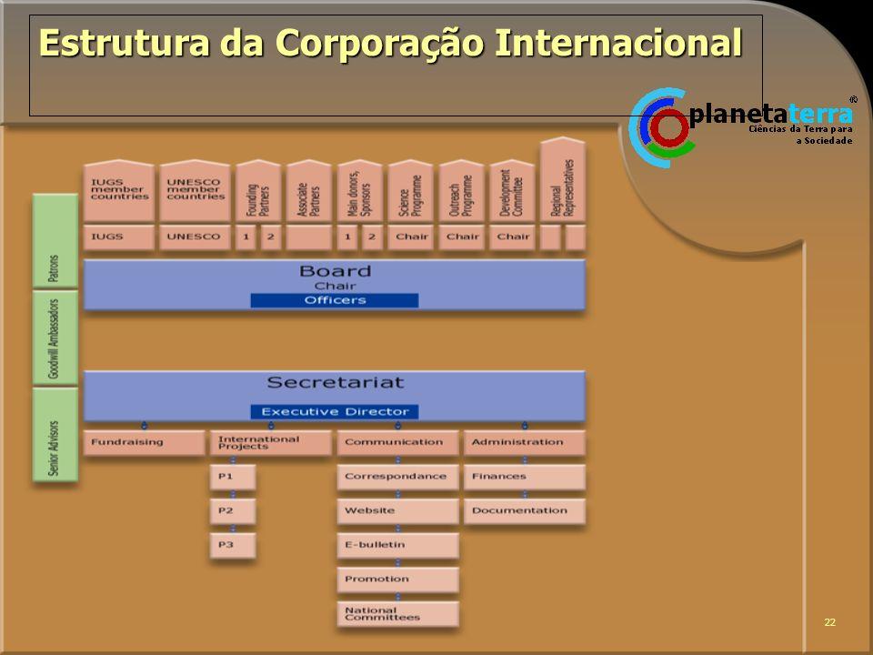 22 Estrutura da Corporação Internacional