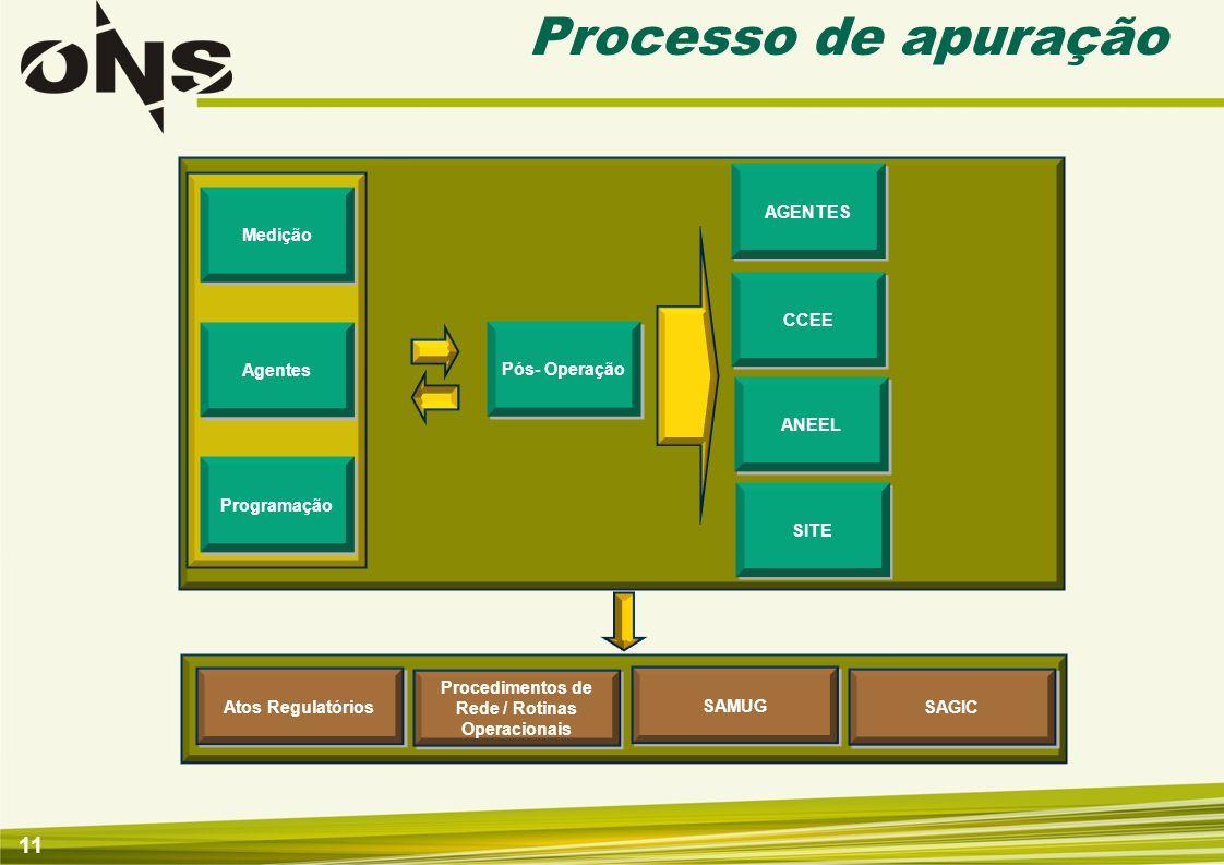 11 Processo de apuração Medição Agentes Programação ANEEL Pós- Operação CCEE Atos Regulatórios SAMUG Procedimentos de Rede / Rotinas Operacionais SAGI