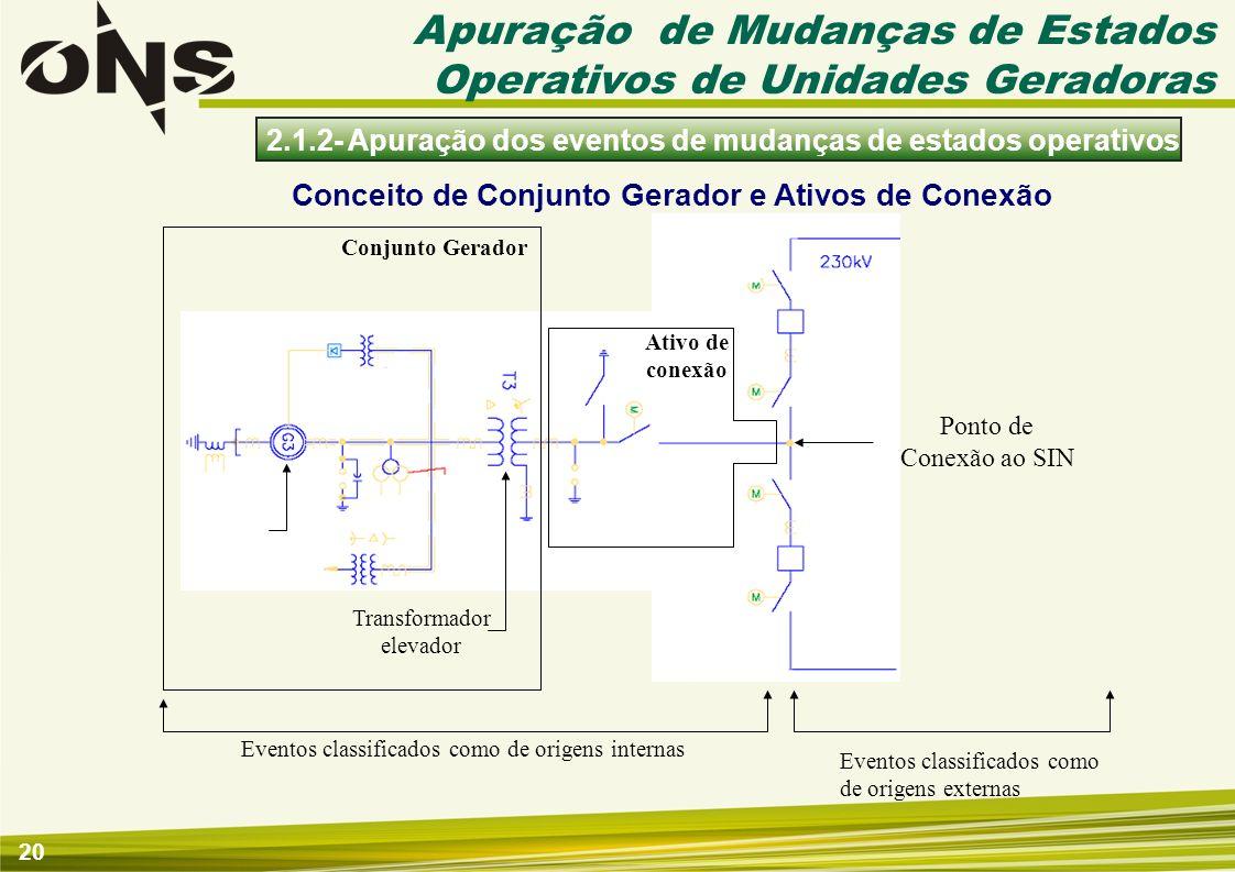 20 2.1.2- Apuração dos eventos de mudanças de estados operativos Conceito de Conjunto Gerador e Ativos de Conexão Conjunto Gerador Ponto de Conexão ao