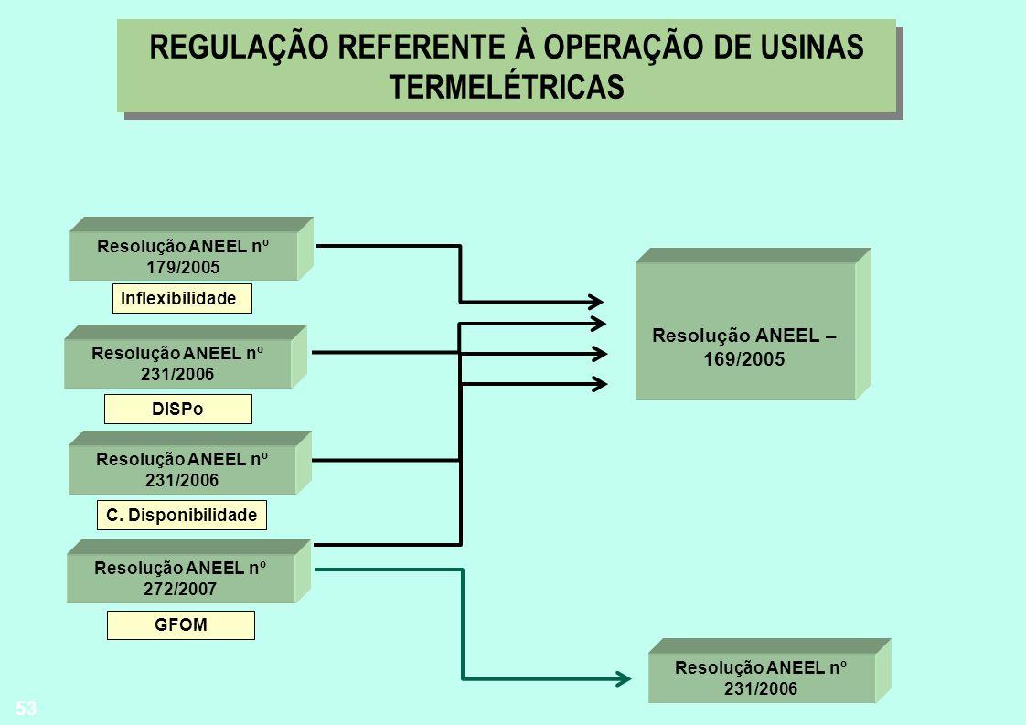 53 REGULAÇÃO REFERENTE À OPERAÇÃO DE USINAS TERMELÉTRICAS Resolução ANEEL – 169/2005 Resolução ANEEL nº 179/2005 Inflexibilidade Resolução ANEEL nº 23