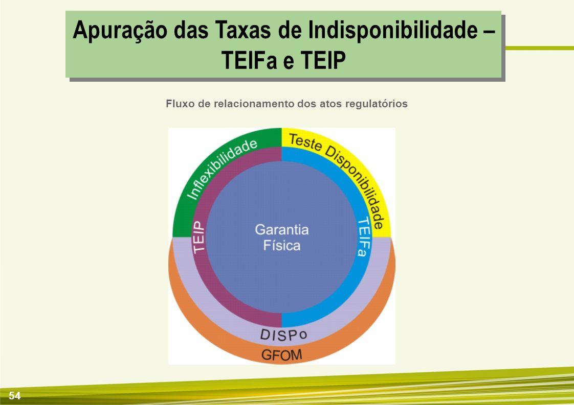 54 Apuração das Taxas de Indisponibilidade – TEIFa e TEIP Fluxo de relacionamento dos atos regulatórios