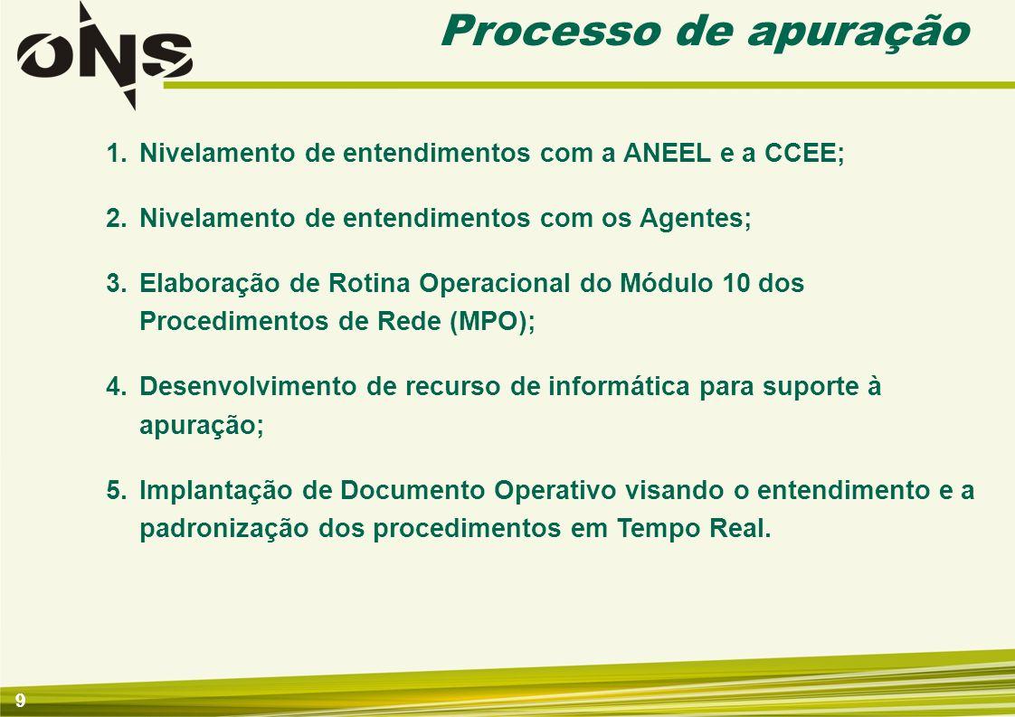 9 Processo de apuração 1.Nivelamento de entendimentos com a ANEEL e a CCEE; 2.Nivelamento de entendimentos com os Agentes; 3.Elaboração de Rotina Oper
