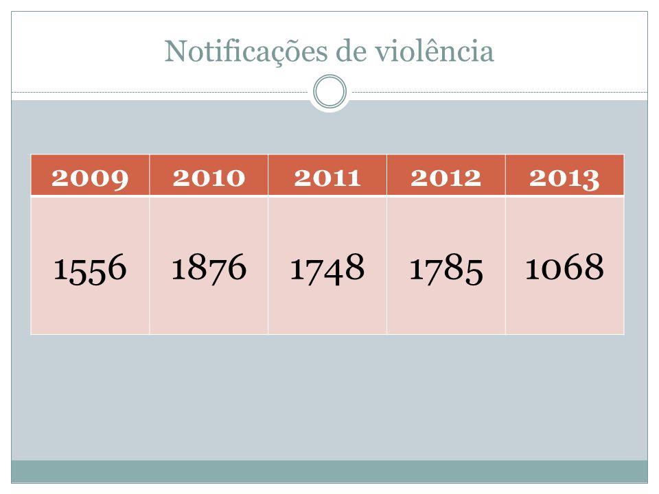 Notificações de violência 20092010201120122013 15561876174817851068