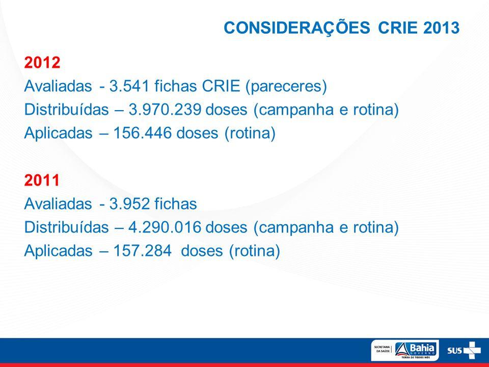 CONSIDERAÇÕES CRIE 2013 2012 Avaliadas - 3.541 fichas CRIE (pareceres) Distribuídas – 3.970.239 doses (campanha e rotina) Aplicadas – 156.446 doses (r
