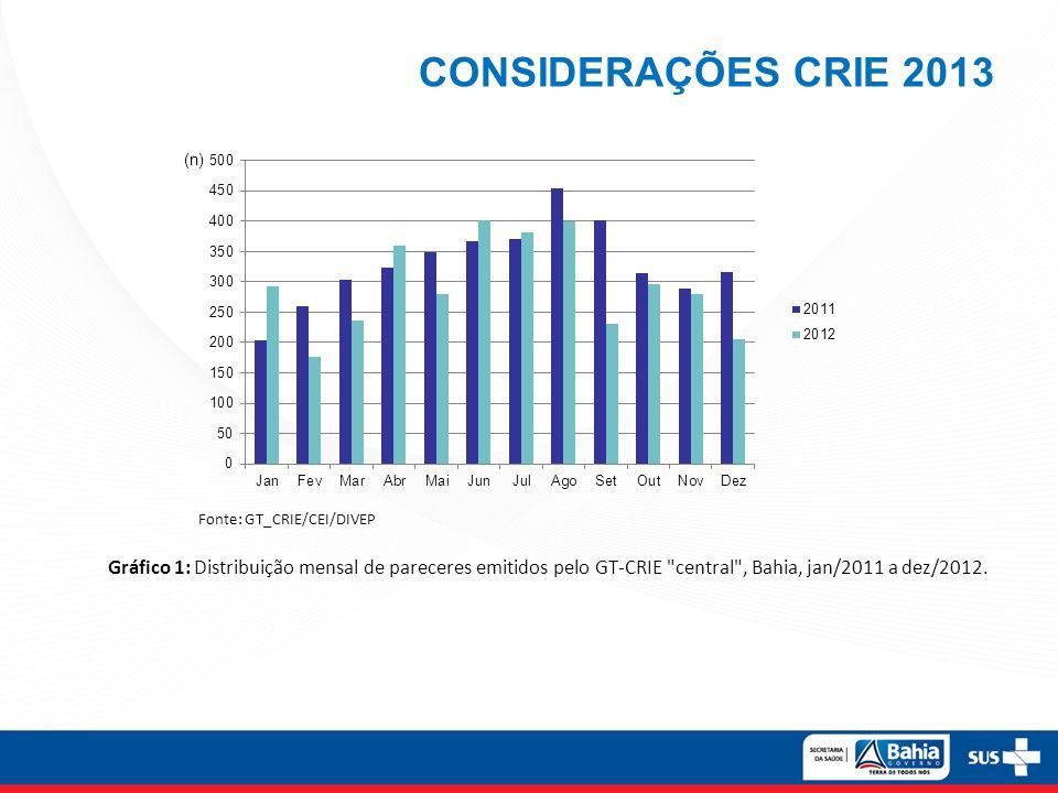 CONSIDERAÇÕES CRIE 2013 Gráfico 1: Distribuição mensal de pareceres emitidos pelo GT-CRIE