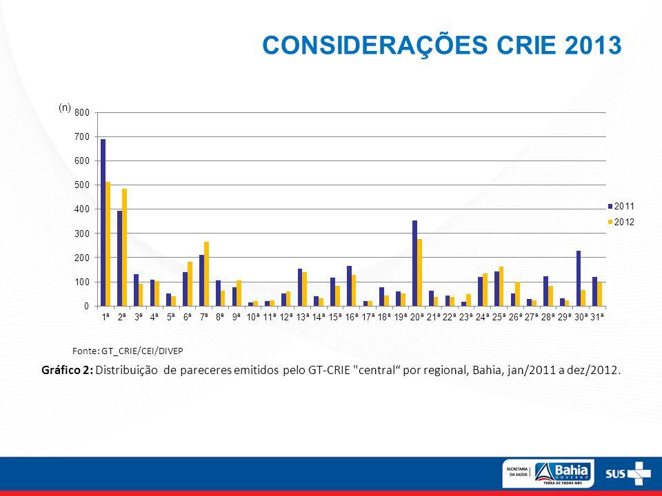 CONSIDERAÇÕES CRIE 2013 Gráfico 2: Distribuição de pareceres emitidos pelo GT-CRIE