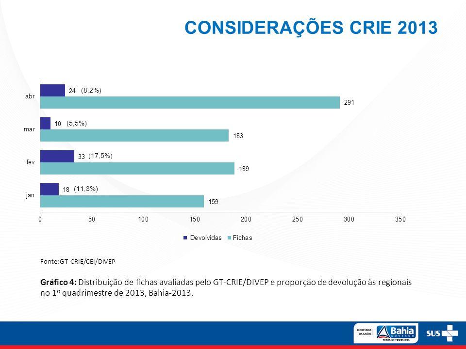 CONSIDERAÇÕES CRIE 2013 Fonte:GT-CRIE/CEI/DIVEP Gráfico 4: Distribuição de fichas avaliadas pelo GT-CRIE/DIVEP e proporção de devolução às regionais n