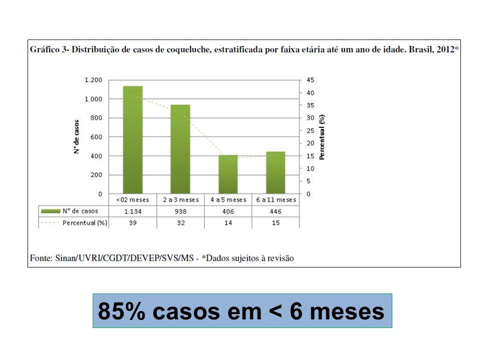 85% casos em < 6 meses