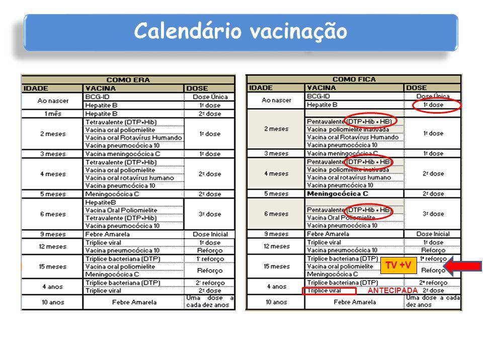 Calendário vacinação Esquema – 0, 1 a 2meses, 6 a 18 meses Criança pretermo < 2Kg menor resposta se primeira dose < 1 mês Esquema reduzido (11 e 15 anos) - 2 doses - possível Terceira dose hepatite B Mínimo 8 semanas (2 meses) após segunda dose – maiores títulos com intervalo 4 meses Pelo menos 16 semanas após a primeira dose Idade mínima de 24 semanas (6 meses) Vacina Hepatite B www.cdc.govwww.cdc.gov Acesso29/03/13